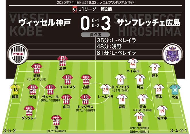 【J1採点&寸評】神戸0-3広島|2ゴールのL・ペレイラを文句なしの最高評価! 再三チャンス創出のクラックも高採点に