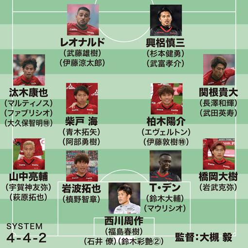 【浦和レッズの最新序列】槙野がキャリアにおける正念場か。前線は興梠&レオナルドを最優先に構成