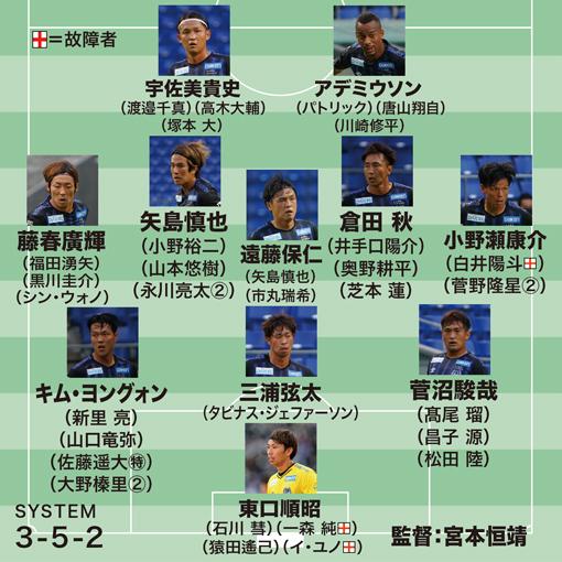 【ガンバ大阪の最新序列】鳴り物入りで加入の日本代表CB、待望の復帰は? 前線は17歳唐山に出番のチャンスも
