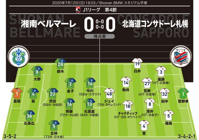 【J1採点&寸評】湘南0-0札幌|MOMは今季初の勝点&無失点に貢献した最後の砦!初先発の札幌ルーキーDFも高評価!