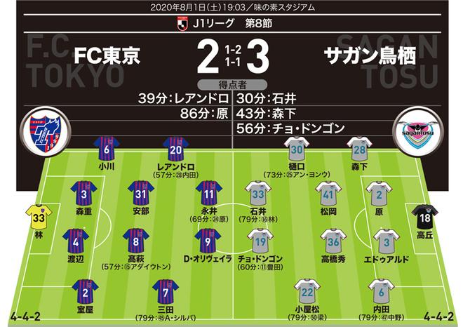 【J1採点&寸評】FC東京2-3鳥栖|スーパーミドルを突き刺した大卒ルーキーが特大のインパクト。陰のMVPは…