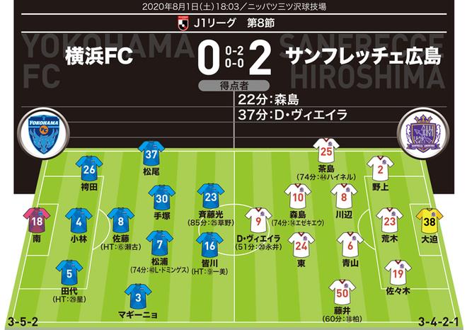 【J1採点&寸評】横浜FC0-2広島|広島の攻撃陣を高評価! MOMは得点者の森島でもD・ヴィエイラでもなく…