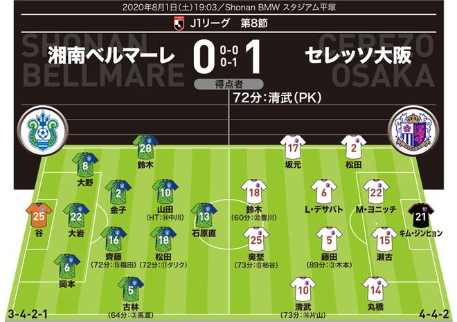 【J1採点&寸評】湘南0-1C大阪|PK奪取のサイドアタッカーに最高点を付与!指揮官の指示が流れを呼び込む