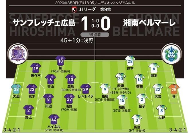 【J1採点&寸評】広島1-0湘南|攻撃の起点となった左サイドを高評価。1か月ぶりに復帰した柏を抑えてMOMに選ばれたのは…