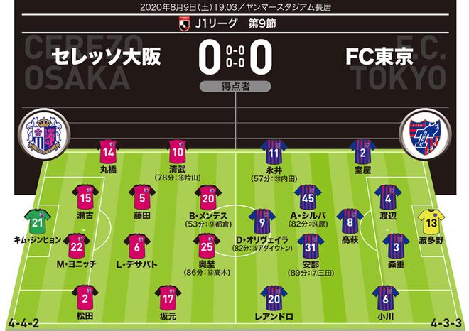 【J1採点&寸評】C大阪0-0FC東京|完封デビューの若手GKをトップ評価!ともに前線は低調も堅守速攻に見応え