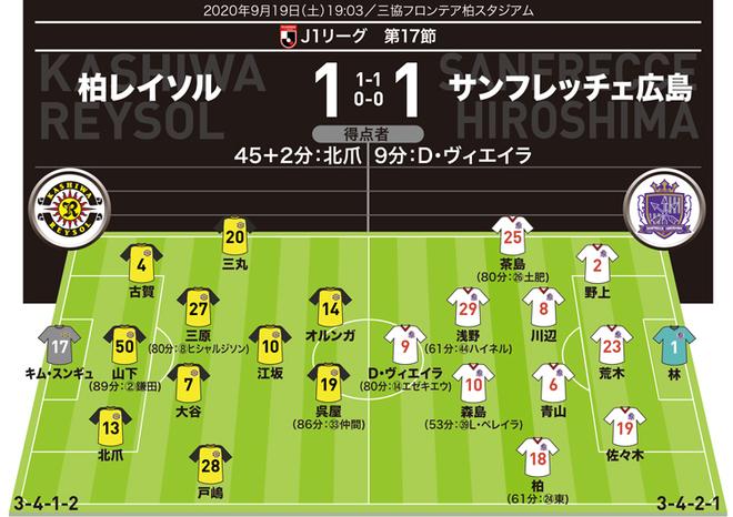 【J1採点&寸評】柏1-1広島|無得点のオルンガも「6」。平均点が多いなかで高評価したのは…