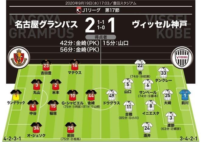 【J1採点&寸評】名古屋2-1神戸|イニエスタを抑え込んだダブルボランチを高評価!MOMは強靭なハートの点取り屋