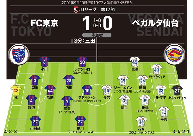 【J1採点&寸評】FC東京1-0仙台|見事な決勝弾の三田がMOM。関口はあの弾丸ミドルが決まっていれば…
