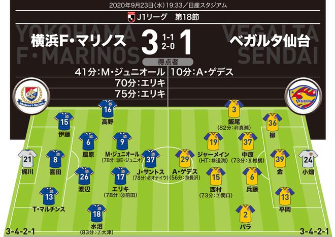 【J1採点&寸評】横浜3-1仙台 3得点すべてを演出したブラジリアンがMOM!