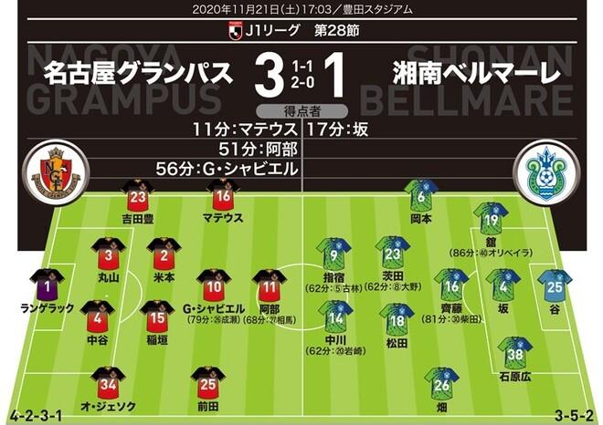 【J1採点&寸評】名古屋3-1湘南|流動的なアタッカー陣を高評価!最高殊勲は第一子誕生を自らのゴールで祝ったテクニシャン
