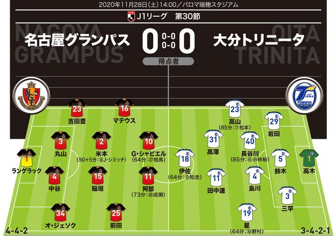 【J1採点&寸評】名古屋0-0大分|クラブ記録更新14度目のクリーンシート達成も、やはり懸案事項は…