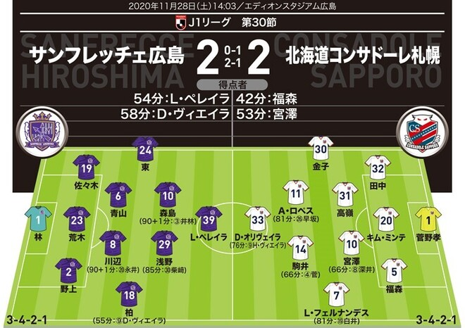 【J1採点&寸評】広島2-2札幌|MOMは1G1Aのプレースキッカー!逆転を許さなかった札幌の交代策をポジティブ評価