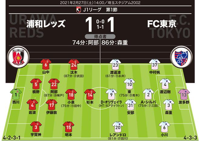 【J1採点&寸評】浦和1-1FC東京 先制弾の阿部が出色のパフォーマンス!FC東京で高く評価したのは…