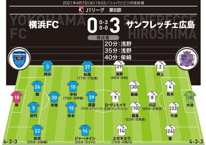 【J1採点&寸評】横浜FC0-3広島|MOMは浅野で、採点「7」も広島の3名。一方「腰が引けた」ホームチームは軒並み低評価に