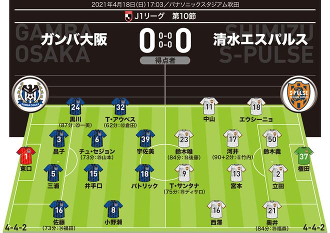 【J1採点&寸評】G大阪0-0清水 5試合ぶりの先発、CB立田を最高評価! ガンバは攻守に低調で…