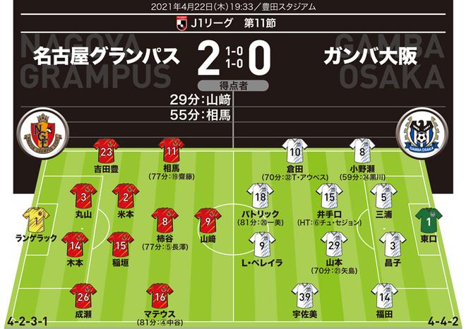 【J1採点&寸評】名古屋2-0G大阪 代表クラスのDFを翻弄!1G1Aの五輪候補アタッカーを最高評価