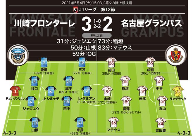 【J1採点&寸評】川崎 3-2 名古屋|MOMは3選手で悩むが…名古屋のマテウス、森下も好インパクト