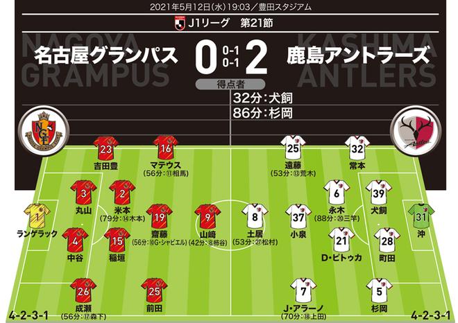 【J1採点&寸評】名古屋0-2鹿島|速攻の起点となった杉岡はダメ押し点も。丸山&中谷は不甲斐ない出来