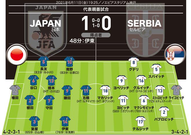 【日本1-0セルビア|採点&寸評】CB谷口が好印象!!大迫不在のなかでオナイウもアピール