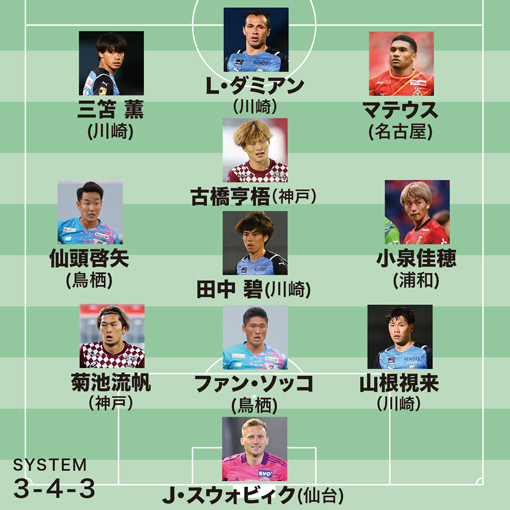 【J1前半戦ベスト11 Vol.4】MF4名はアンカー田中、両脇に仙頭と小泉!トップ下はMVPに推す代表アタッカー