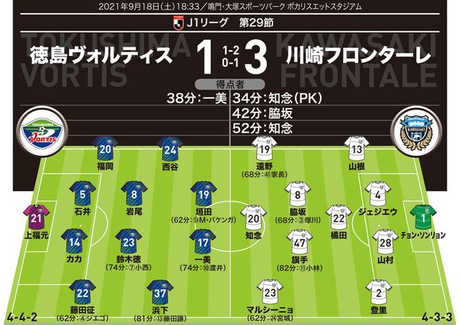 【J1採点&寸評】徳島1-3川崎 12試合ぶり先発で2ゴールの知念をMOMに! 頼もしすぎる新助っ人の評価は?