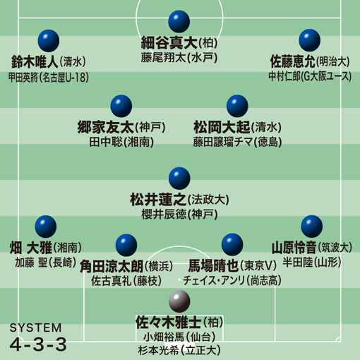 U-23アジアカップ予選に臨む日本の予想布陣は? J若手の精鋭たちと大学&高校サッカー界屈指のタレントが挑む