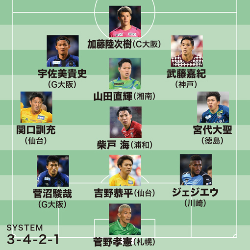 【J1ベストイレブン】MVPはガンバのエース!仙台から2選手が初選出|33節