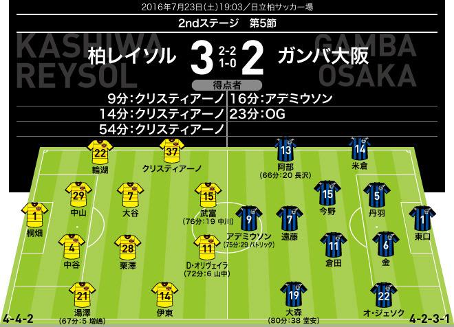 【J1採点&寸評】柏×G大阪 MOMは最高評価「8」のクリスティアーノ。G大阪はアデミウソンが奮闘も…