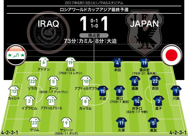 """【日本1-1イラク 採点&寸評】最低限の勝点1を獲得。MOMは""""半端ない""""ヘッドを叩き込んだあの男"""