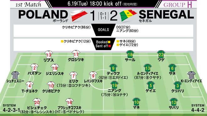 【ポーランド1-2セネガル|採点&寸評】躍動したセネガル、最高評価は圧巻のスプリントから決勝ゴールを奪ったニアングに!