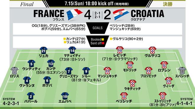 【フランス4-2クロアチア|採点・寸評】MOMは攻守両面でフランスの優勝に貢献したポグバに!