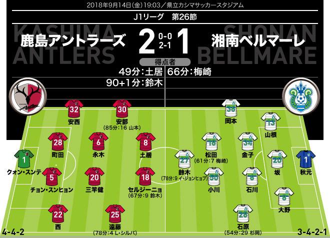 【J1採点&寸評】鹿島2-1湘南|3ゴールすべてヘッド。勝利に導く一発を放ったのは…
