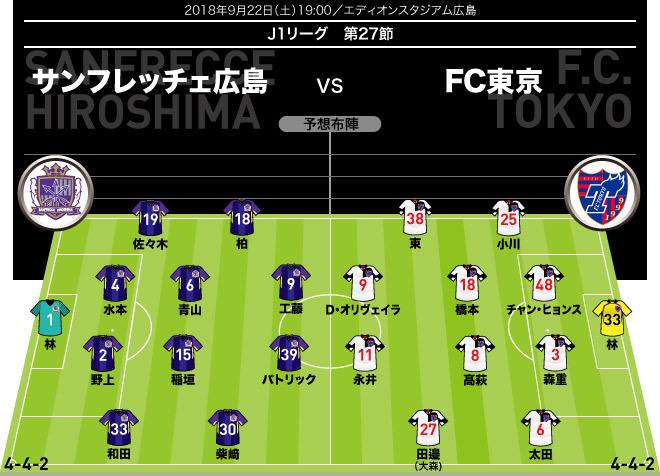 【J1展望】広島×FC東京 パトリックを警戒するFC東京、しかし今節の広島のキーマンは…