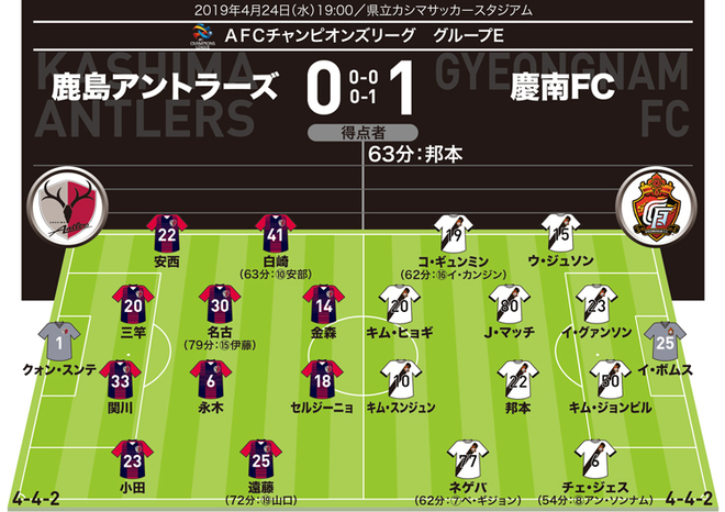 【ACL採点&寸評】鹿島0-1慶南|守護神が致命的なミス。攻撃陣もまるで振るわず…