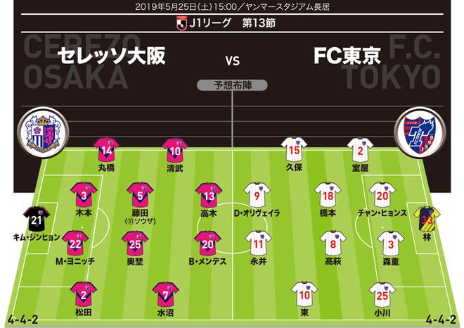 【J1展望】C大阪×FC東京|久保建英がリーグ3戦連続弾を狙う!C大阪は好調のソウザを先発起用か