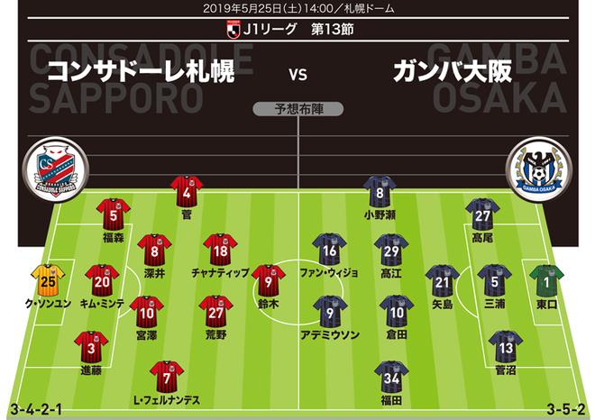 【J1展望】札幌×G大阪|代表メンバー2名を擁する札幌、前節快勝のG大阪をホームで迎え撃つ