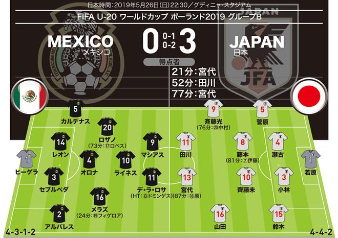 【日本3-0メキシコ|採点&寸評】結果を残した宮代、田川、藤本に最高点!MOMは絶妙な位置取りも光った…