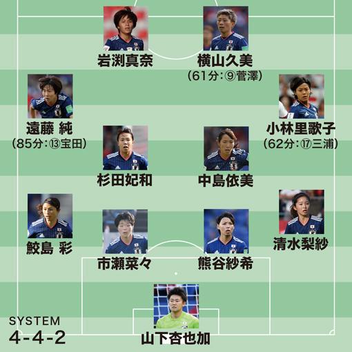 【女子W杯 採点&寸評】日本0-2イングランド|流れを呼び戻した守護神の好守を活かせず… ピッチへの適応にも問題あり