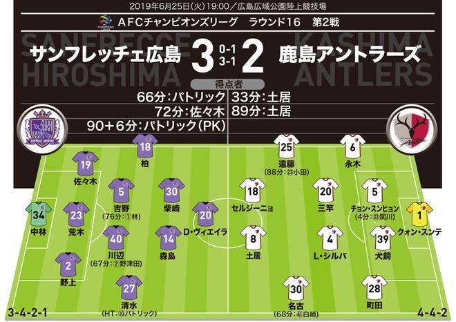 【ACL採点&寸評|鹿島】土居の2得点で広島をねじ伏せる。3失点の守備陣の評価は?