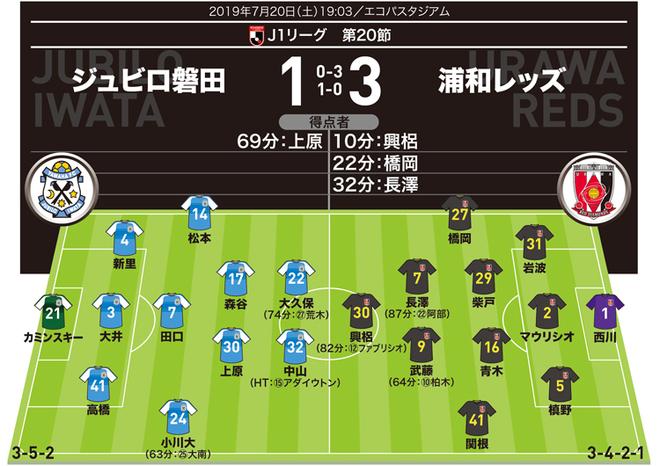 【J1採点&寸評】磐田1-3浦和|2年ぶりJ復帰の関根が躍動!阿吽の呼吸を見せた長澤も高評価