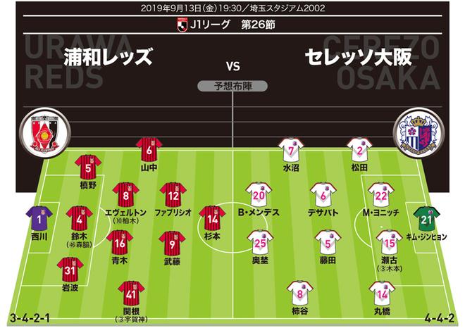 【J1展望】浦和×C大阪 3連勝中のC大阪相手に浦和は守備でハメて攻撃回数を増やせるか?