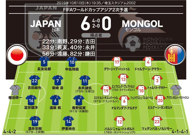 【日本6-0モンゴル|採点&寸評】MOMは好調ぶり発揮のアタッカー。先発起用の伊東、永井、遠藤も猛アピール!