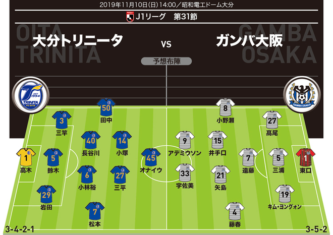 【J1展望】|大分×G大阪|目標を上方修正した大分。G大阪は残留に王手!ノルマをクリアできるのはどちらか?