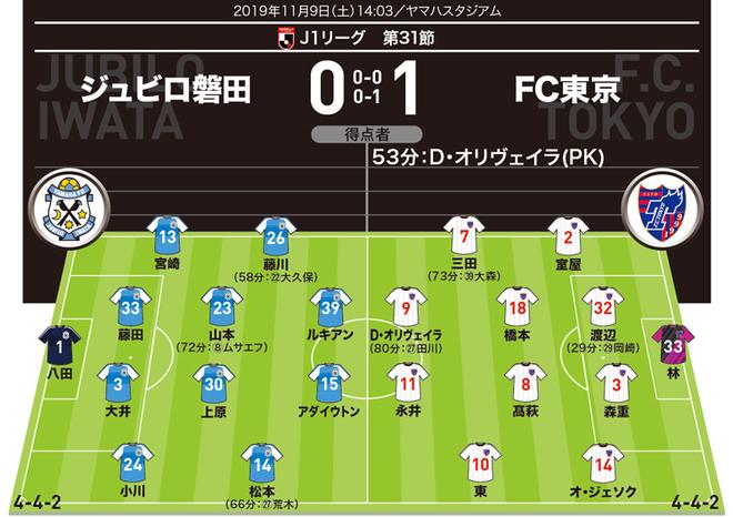 【J1採点&寸評】磐田0-1FC東京 劣勢の内容もアウェー8連戦ラストで首位返り咲き!殊勲の働きを見せたのは…