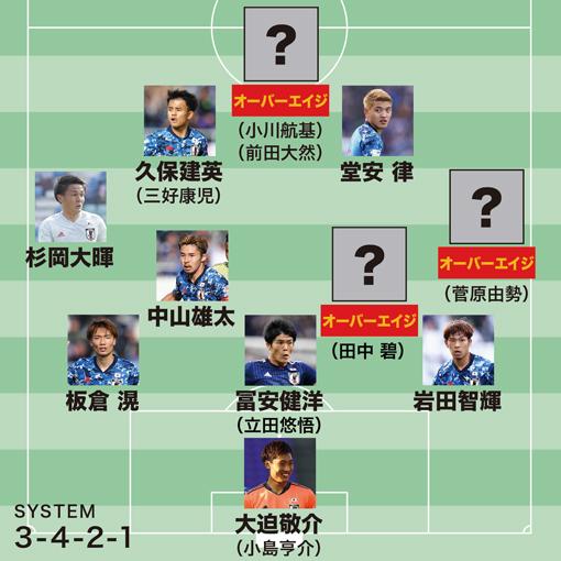 【東京五輪メンバー予想】18枠を勝ち取る顔ぶれは?シャドーの有力候補は3人か