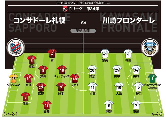 【J1展望】札幌×川崎|ACL出場権を懸け勝利必須の川崎を迎え、札幌はルヴァン杯決勝のリベンジを果たせるか