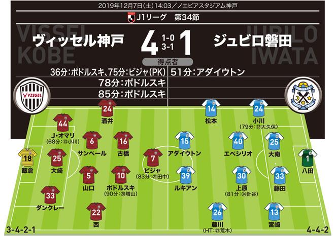 【J1採点&寸評】神戸4-1磐田|ビジャの現役最後のリーグ戦に花を添えた4発快勝!MOMはJリーグで初のハットトリックを達成した神戸のアタッカー