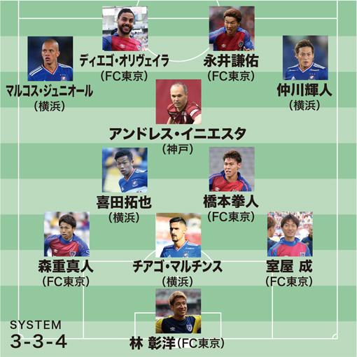 【Jアウォーズ】2019シーズンのベストイレブンが発表! 2位・FC東京から最多選出! 15年ぶりのJ1制覇に輝いた横浜からは…