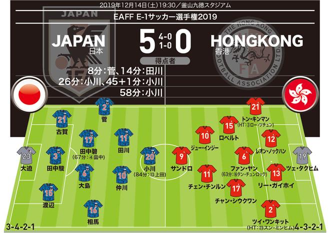 【日本5-0香港|採点&寸評】最高点の「7」評価はふたり!デビュー戦でハットトリックの小川と…