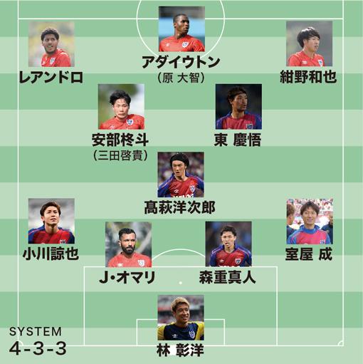 【ACLプレーオフ展望】FC東京×セレス・ネグロス|フレッシュな布陣で、新機軸の3トップがゴールを奪えるか?